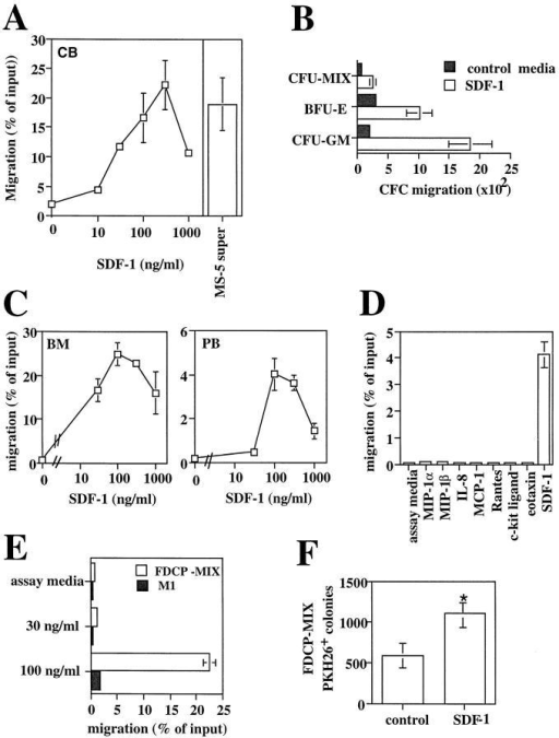 Stromal-derived SDF-1 is a chemoattractant for human and  mouse hematopoietic progenitor cells. (A) Chemotaxis assay of cord  blood (CB) CD34+ cells in response to various concentration of SDF-1  (10, 30, 100, 300, 1,000 ng/ml). Results represent the average and the  range of three experiments performed in duplicates. Data are expressed as  the percent of input cells that migrated. The percentage of migration of  CB CD34+ to undiluted MS-5 supernatant in the same experiments was  used as control and is shown as a bar diagram on the right (n = 3). (B)  Chemotactic response to SDF-1 of clonogenic progenitors (CFC). The  graph shows the number of CFU-GM, BFU-E, and CFU-MIX progenitors from human CB CD34+ cells that migrated to 300 ng/ml of SDF-1  or control media in a chemotaxis assay. (C) Transendothelial chemotaxis  in vitro of human bone marrow (BM) or mobilized peripheral blood (PB)  CD34+ cells in response to different concentration of SDF-1. Results  show the average and the range of three experiments performed in duplicates. (D) Transendothelial chemotaxis of mobilized PB CD34+ cells in  response to SDF-1 or to various chemoattractants and cytokines at the  concentrations described in the Materials and Methods. (E) Transendothelial chemotaxis in vitro of the mouse progenitor cell lines FDCP-MIX  and M1 in response to SDF-1. (F). In vivo delivery of SDF-1 into mouse  spleens increases the seeding of intravenously transplanted FDCP-MIX  cells in this organ. Experimental mice were injected intrasplenically with  SDF-1 and control mice were injected with MIP-1α or with PBS and  then transplanted i.v. with PKH-26-labeled FDCP-MIX cells, as described in Materials and Methods (three experimental mice and three  control mice per experiment; three separate experiments performed). 3 h  after the injection, mice were killed and 5 × 105 splenocytes plated in duplicate in a clonogenic assay for FDCP-MIX. After 72 h, the plates were  counted on an inverted fluorescent microscope and scored for the number of fluorescent colonies. Results show the significant increase in  FDCP-MIX clonogenic precursors per SDF-1 injected spleens relative to  control injected spleens. Data shown are from three experiments: *P <0.005.