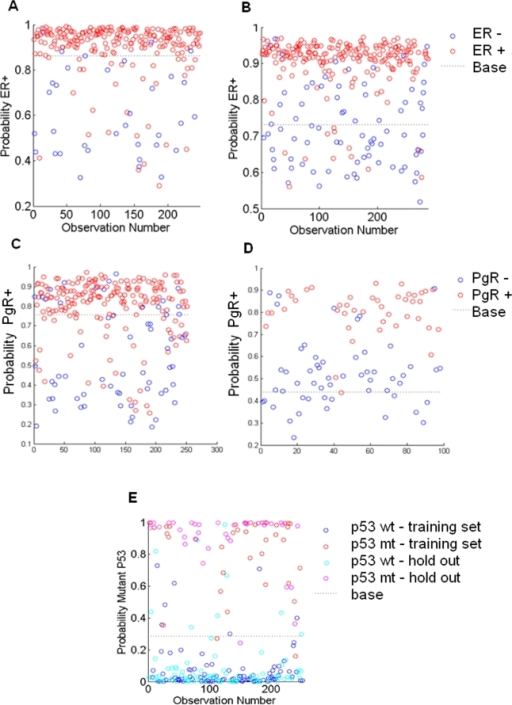 Factor – phenotype relationships.ER and PgR factors predict progesterone receptor status: (a) training data set [21]; (b) projected into the Wang data. Outcomes are PgR− (blue, obs = 0) and PgR+ (red, obs = 1). The ER factors (Acidosis 1, Hypoxia 4, Lactic Acidosis 2, or Lactosis 5): (c) training set [21], strongly associated with ER status; (d) projected into the tumor expression data from a completely different study – the Wang data set in this case 25 – are able to predict ER status. Outcomes are ER− (blue, obs = 0) and ER+ (red, obs = 1). (e) p53 status prediction, with outcomes p53 wild type (blues, obs = 0) and mutant (reds, obs = 1) split between training (dark blue and red) and test/validation (light blue and pink) samples.