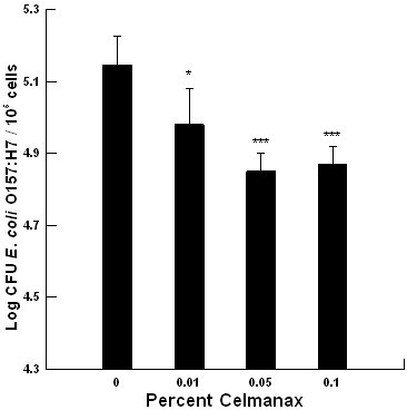 The impact of varying concentrations of Celmanax™ on Escherichia coli O157:H7 E318N colonization of a colonic cell line (n = 6-8). A confluent monolayer of a bovine colonic cell line (105 cells) was exposed to 105 CFU (*, P = 0.05; ***, P = 0.001).