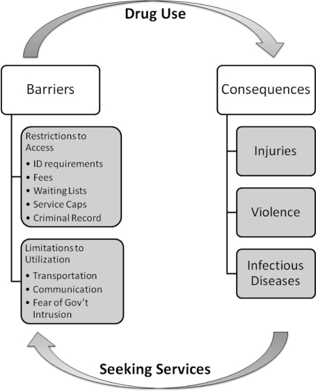 Cycles of barriers to social services and drug use.