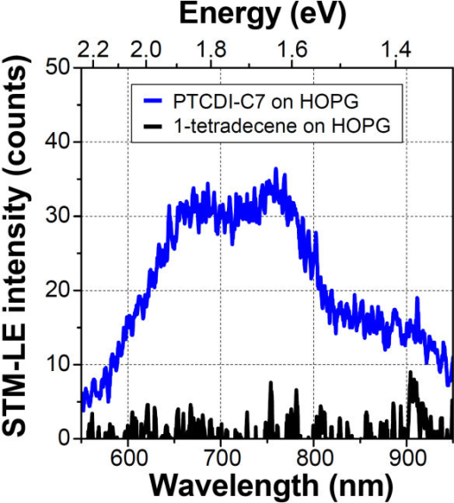 STM-LE spectra of PTCDI-C7 thin film (blue line) and solvent molecules (black line) on HOPG substrate (Vs = +2.2 V, It = 20 nA, acquisition time = 15 min). Both spectra are smoothened by averaging the 10 nearest points of the raw data.