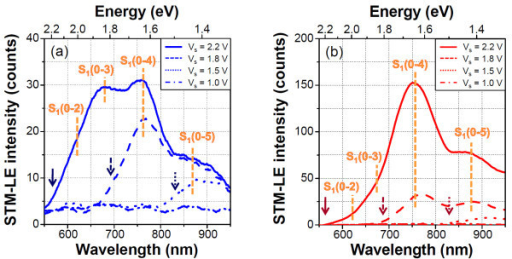 Bias voltage dependences of STM-LE spectra of PTCDI-C7 thin films on (a) HOPG and (b) Au substrates (It = 20 nA, acquisition time = 15 min). The arrow indicates the quantum cutoff energy (see text) of each sample voltage. The spectra are smoothened by averaging the 100 nearest points of the raw data.