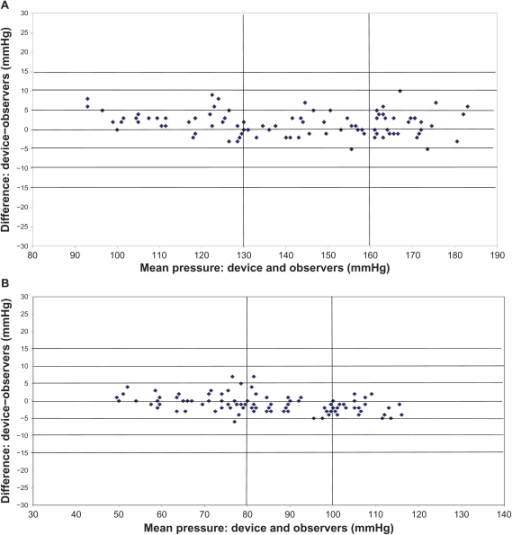 Plots of systolic (A) and diastolic (B) blood pressure differences between  the
