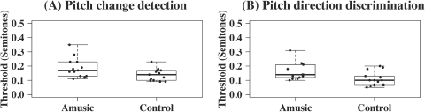 Boxplots of amusics and controls' pitch thresholds (in st) in the two psychophysical tasks.(A) pitch change detection, and (B) pitch direction discrimination.