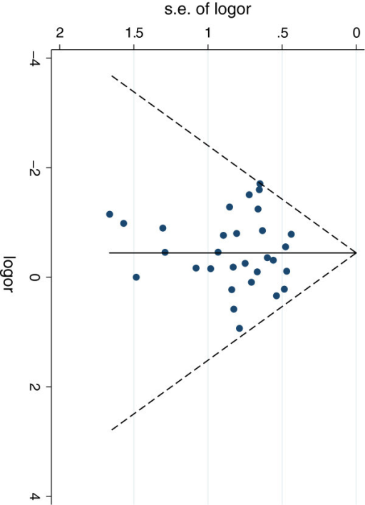 Funnel plot from perioperative complications. Test for assymetry, P = 0.75.