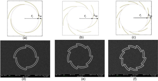 Designed plasmonic vortex lenses.(a), (b) and (c) The theoretical curves of the gold/quartz interface with m = 4, 7 and 10, respectively, calculated with eq.3. (d), (e) and (f) The designed PVLs with m = 4, 7 and 10, respectively.