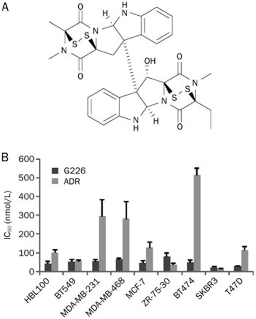 Cytotoxicity of G226 against human breast tumor cells. (A) Chemical structure of G226. (B) G226 inhibits human breast tumor cell proliferation in vitro.