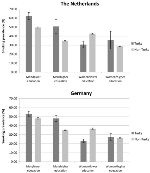 Comparison of age standardised smoking prevalences (in%) between Turkish and Non-Turkish participants in the Netherlands/Turkish and Non-Turkish participants in Germany (within-country-comparison).
