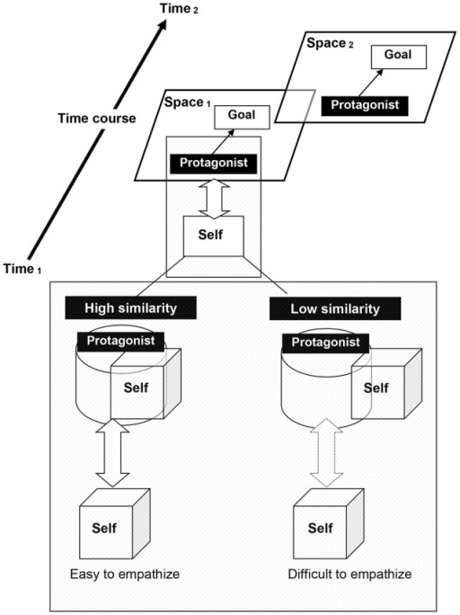 "Reader-protagonist interaction model. ""Self"" corresponds to ""reader"" or ""listener"" during discourse comprehension. The more the characteristics between self and story protagonists or characters overlap, the greater the similarity."