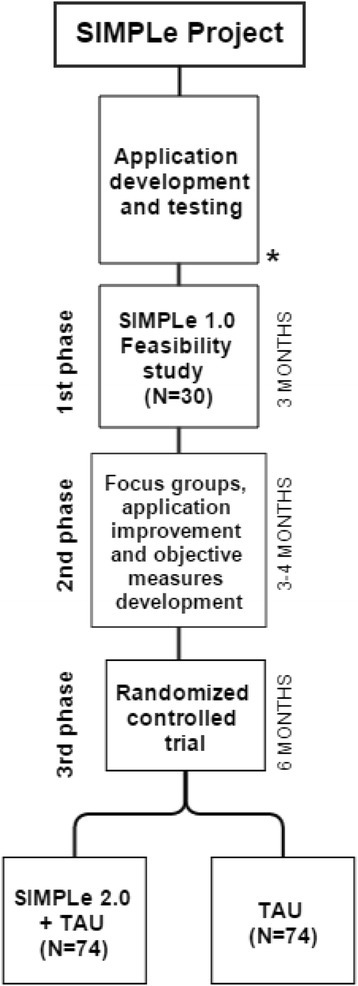 The figure shows a flowchart of the SIMPLe project phases (left) and their expected duration (right). *Current status of the study. TAU = Treatment as usual.