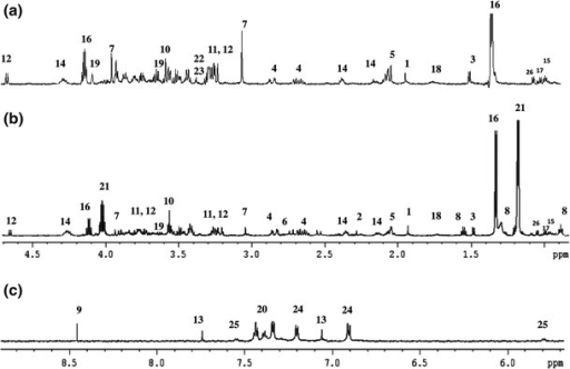 Representative ex vivo 1H HR MAS NMR spectra of a healthy disc (a), and of a degenerated disc for the aliphatic (b) and aromatic (c) regions of the spectrum