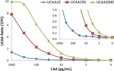 CAA standard series in urine analysed with the UCP-LF concentration assays. The amount of urine analysed per strip increased from 10, 250 to 2000 μL, respectively for the UCAA10, −250 and −2000 assay. The UCAA250 and UCA2000 require concentration of the TCA-supernatant using Amicon Centrifugal Filter Devices Ultra-0.5 and Ultra-4, respectively.