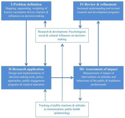 A dynamic multidisciplinary research framework to drive evidence-based policy making in vaccination.