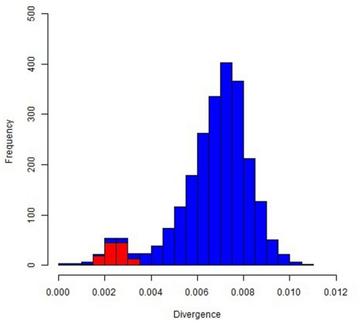 Nucleotide divergence between horse and donkey genomes: distribution of divergence rates in 1-Mb chromosome regions designed on the EcuCab2.0 genome version.Autosomal windows are in blue and chromosome X windows are in red.