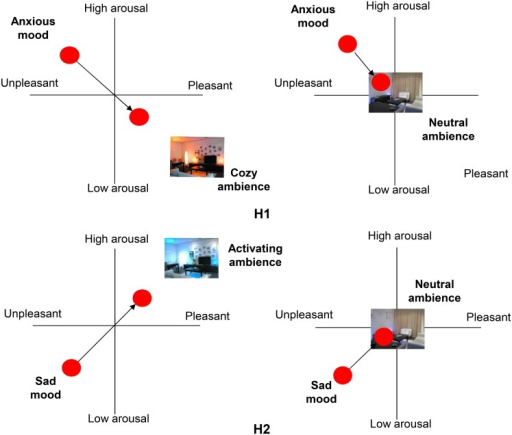 Schematic representation of the hypotheses formulated in this study.(H1) an activating ambience is more effective in increasing both pleasure and arousal in elderly that are in a sad mood than a neutral ambience, and (H2) a cozy ambience is more effective in both increasing pleasure and reducing arousal in elderly that are in an anxious mood than a neutral ambience.