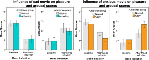 Average pleasure and arousal scores before and after the sad movie (left) and anxious movie (right).The different bars represent the different ambience groups. The error bars reflect the 95% CI.