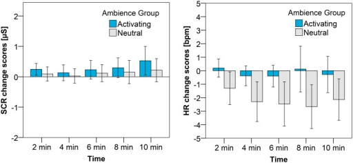 Average change scores with the error bars reflecting the 95% CI for SCR (left) and HR (right) after the sad mood induction.The different bars represent the ambience to which participants were exposed.