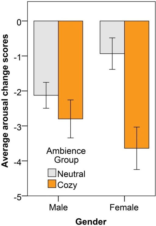 Average arousal change scores (also averaged over time), showing also the 95% CI as error bars, after the anxious mood induction for the male and female participants separately.The different bars represent the different ambiences in which participants were immersed.