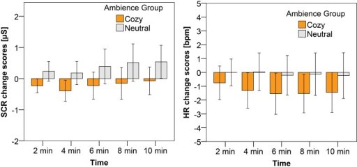 Average change scores, including the 95% CI as error bars, for SCR (a) and HR (b) after the anxious mood induction.The different bars represent the different ambiences in which participants were immersed.