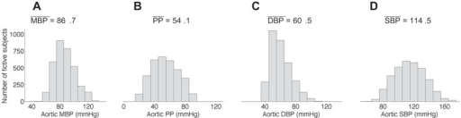 Distribution and mean value (in mmHg) of the mean blood pressure (MBP; A), pulse pressure (PP; B), and diastolic (DBP; C) and systolic (SBP; D) blood pressure at the aortic root for the virtual database. The DBP presents a distribution slightly truncated on the left, as a result of the filtering criteria (filter #1).