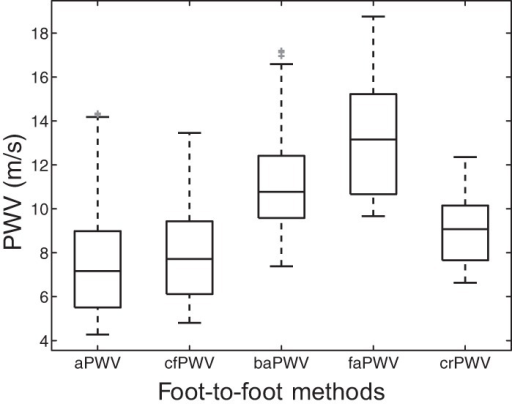 Distribution of central and peripheral foot-to-foot PWV of our virtual database. Each box indicates the 25th percentile, median, and 75th percentile; whiskers extend to minimum and maximum data points. Outliers are plotted individually in grey.