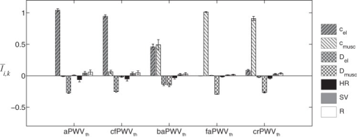 Averaged relative sensitivity indexes Īi,k of the 5 central and peripheral theoretical PWV (PWVth), as a function of the 7 input parameters indicated in the legend. Error bars represent the SD relative to each parameter around its output. a, Aortic; cf, carotid-femoral; ba, brachial-ankle; fa, femoral-ankle; cr, carotid-radial.