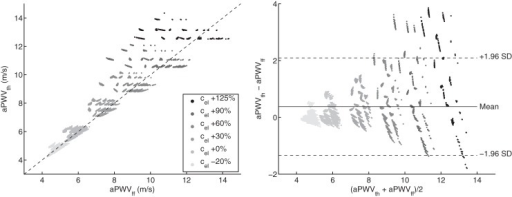 Theoretical PWV (aPWVth) vs. foot-to-foot PWV (aPWVff) along the aorta (left) and corresponding Bland-Altman plot (right). Each dot represents one of the 3,320 virtual subjects. Gray levels indicate the variation from baseline of the prescribed elastic arteries PWV (cel): from −20% (light gray) to +125% (black). Left: the dashed line indicates identity. Right: the continuous line indicates the mean value and the dashed lines indicate mean ± 1.96 SD.