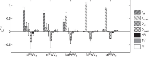 Averaged relative sensitivity indexes Īi,k of the 5 central and peripheral foot-to-foot PWV (PWVff), as a function of the 7 input parameters indicated in the legend. Error bars represent the SD relative to each parameter around its output.