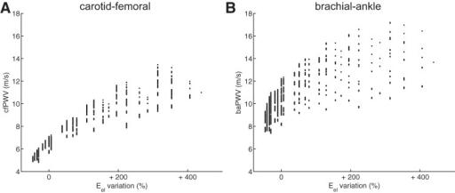 Relation between foot-to-foot PWV and the variation of the elastic modulus of elastic arteries (Eel); carotid-femoral PWV (cfPWV; A) and the brachial-ankle PWV (baPWV; B). Each dot represents 1 virtual subject from the database.