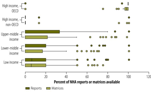 National health accounts reports and data type matrices available, by country income group,a 1996–2010