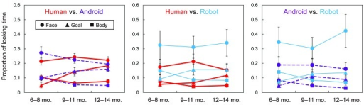 Proportions of total looking times at each AOI of each agent across the three age groups. Red solid lines, purple dotted lines, and blue thin lines represent the human, android, and robot agents, respectively. Circle, triangle, and square markers correspond to AOI of face, goal, and body, respectively. Error bars represent standard errors.