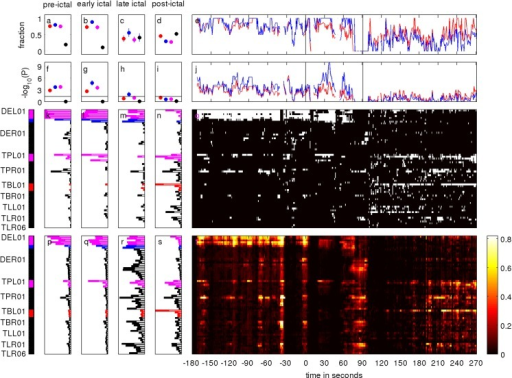 Peri-ictal evolution of quantifiers derived from the normalized node strength of the surrogate corrected mutual information matrix M of iEEG signals.The seizure starts at time point zero. Visually determined seizure onset and termination are indicated by vertical lines in the panels e and j. iEEG channels recording from RBT are indicated in red, the SOZ in blue and the overlap of both in magenta on the very left. Channels belonging to none of these zones are indicated in black. The color-scale figure in panel t shows the temporal evolution of each iEEG channel's normalized node strength of M. The vertical bar plots in panels p, q, r and s display the mean channel contribution in each of the following phases: pre-ictal, early ictal, late ictal and post-ictal. All these bar plots are scaled for optimal display. The bars are light shaded, whereas the standard error of the mean contribution is displayed in full color. The temporal evolution of salient (white) and normal channels (black) is shown in panel o. The vertical bar plots in panels k, l, m and n show the channel-wise mean prevalence of salient values in the four peri-ictal phases. For better comparison, here, all bar plots are shown in the same range 0 to 1.1. Panel e shows the temporal evolution of the fraction of salient values falling into the RBT (red) and the SOZ (blue). Panels a, b, c and d show the means over all four zones Z = {RBT,SOZ,OVL,NON} during the four peri-ictal phases. The 95% confidence interval for the mean is displayed as whiskers. The negative logarithm of the probability for randomly finding the observed or a larger amount of salient channels in the RBT (red), the SOZ (blue) and the overlap OVL of both (magenta) is shown in panel j as a function of time and in panels f, g, h and i as mean over the four peri-ictal phases. The 95% confidence interval for the mean is displayed as whiskers and the horizontal line indicates an approximation to the significance threshold -log10(0.05) = 1.30 for temporal means.