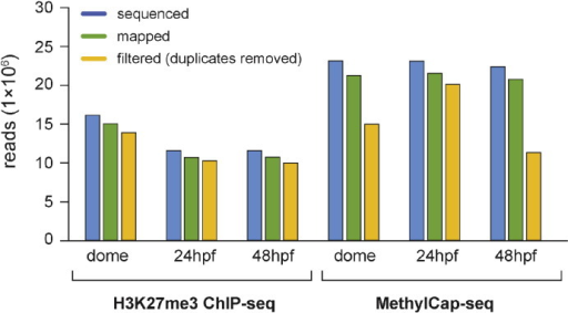Sequencing output and mapping efficiency for MethylCap-seq and H3K27me3 ChIP-seq data expressed as N reads (× 106).