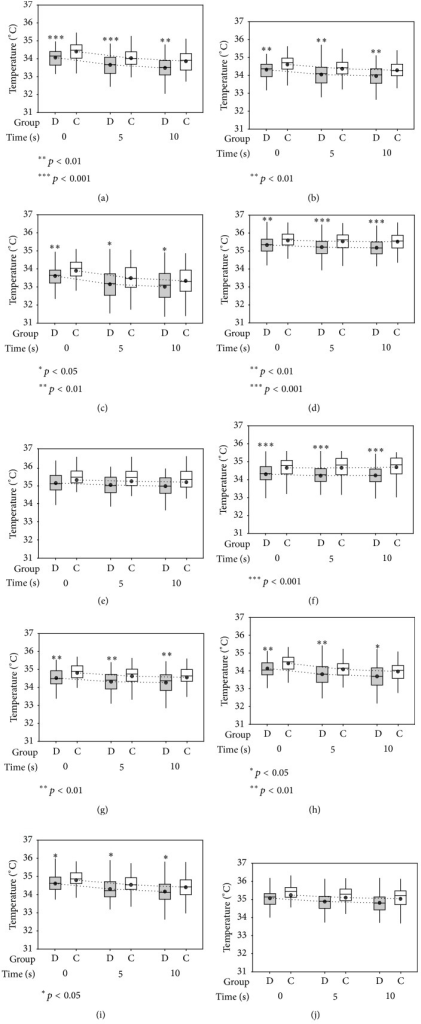(Static measures) box plots showing comparison of absolute OST at 0 s, 5 s, and 10 s: (a) GCC; (b) MOST; (c) Min T; (d) Max T; (e) T1; (f) T4; (g) CT; (h) LT; (i) LN; and (j) CN in (grey box) dry eye subjects and (white box) controls. The results were expressed as median and mean ± SD. Mean-connecting-lines are represented by dotted lines to show the change in mean over 0 s, 5 s, and 10 s. p values are shown using one-way ANOVA at 95% CI.
