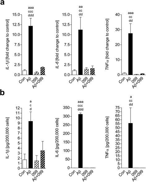 URMC-099 inhibits Aβ-activated microglial pro-inflammatory cytokines. a A conventional RT2-qPCR was performed to measure IL-1β, IL-6, or TNF-α expression using primer sets (Table 1) and synthesized cDNA with total RNA isolated from murine microglia (n = 3 per group). b Quantification of IL-1β, IL-6, or TNF-α protein secretion from murine microglia (n = 3 per group). Data are presented as mean ± SEM, a,c,dp < 0.05, aa,cc,ddp < 0.01, aaap < 0.001, avs control, cvs URMC-099, dvs Aβ + URMC-099, one-way ANOVA, Newman–Keuls post hoc test