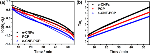 Linear fitting of the electrosorption of NaCl by e-CNFs, PCP and e-CNF-PCP electrodes using (a) pseudo-first-order kinetic equation and (b) pseudo-second-order kinetic equation.
