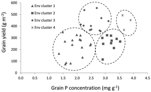 Environments clustered based on mean grain yield and grain P concentration per environment.