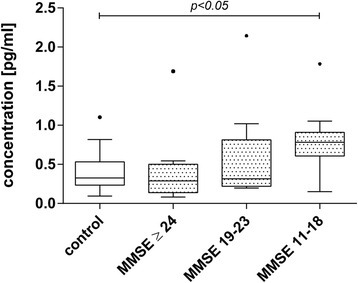 Analysis of IL-1β levels in CSF of stratified patients by MMSE. CSF IL-1β levels inversely correlated with MMSE score. To further analyze this correlation, AD patients were grouped according to their MMSE score and IL-1β levels were compared to age-matched controls. Box plots represent median levels of CSF IL-1β with the box representing the 25th and 75th percentiles of the observed data, the whiskers showing the 5th and 95th percentiles and dots representing outliers. The MMSE (11-18) group IL-1β was significantly increased compared to the other investigated groups (p < 0.05, ANOVA on Ranks, Dunn's method)
