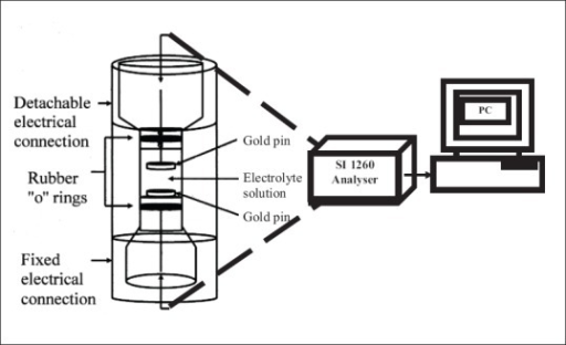 Schematic diagram of sample holder and the connections | Open-i