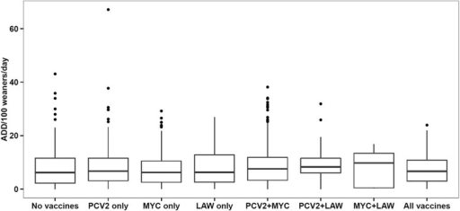 Use of antimicrobials with gastro-intestinal indication – measured as Animal Daily Doses (ADD) per 100 weaners per day – in 1415 Danish sow herds, divided according to the combined use of vaccination against PCV2, Mycoplasma hyopneumoniae (MYC), and Lawsonia intracellularis (LAW), 2013