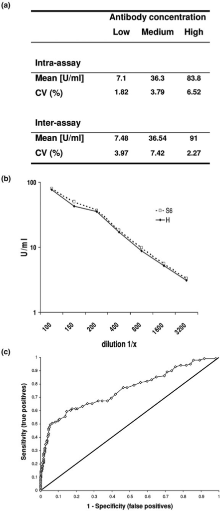 Assay performance characteristics of the anti-SmD3 peptide (SMP) assay. (a) Intra-assay and interassay variability, (b) linearity, and (c) receiver operating characteristic analysis. The intra-assay and interassay variability, expressed as coefficient of variation in percentage (CV%), of three samples ranged from 1.82 to 6.52% and from 2.27 to 7.42%, respectively. Serial dilution series of two samples with high titres of anti-Sm antibodies (S6 and H) exhibited a linear binding response (<20% deviation). Definition of the cutoff, using receiver operating characteristic (ROC) analysis, was performed with SLE and control sera.