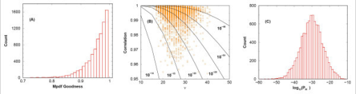 Quantification of goodness of score model used for statistical significance assignment. A global study of the Mpdf accuracy using 10,000 spectra (profile mode). Panel (A) shows the histogram of the goodness number. Panel (B) shows a scattered plot of ν versus r obtained from our spectra as well as a number of curves each corresponds to a fixed PM value. Panel (C) displays the histogram of log10(PM).