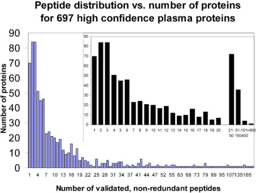 Histogram showing the number of proteins identified versus the number of validated, non-redundant peptides found for each protein, across all experiments. The number of validated, non-redundant peptides used to identify each protein was calculated and the proteins with identical numbers of peptides were plotted in the same group, indicated on the X-axis. For example, there are a total of 70 proteins that were identified with a single peptide. The inset depicts in detail the number of proteins that were identified with 1–20 peptides. Proteins identified with more than 20 peptides were categorized into groups as indicated.