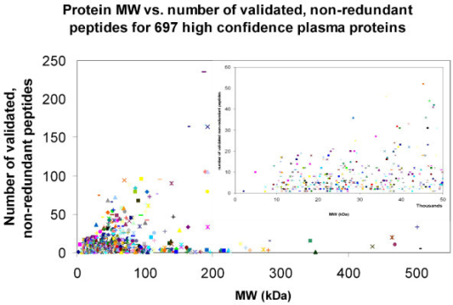 Histogram depicting the number of validated, non-redundant peptides versus the MW of the identified proteins. The number of validated, non-redundant peptides used to identify each protein was calculated and this number was plotted as a function of the molecular weight of that particular protein. The MW range (X-axis) was truncated at 550 kDa, resulting in the loss of one protein. Likewise, the number of validated, non-redundant peptides (Y-axis) was truncated at 250 peptides, resulting in the loss of an additional protein.