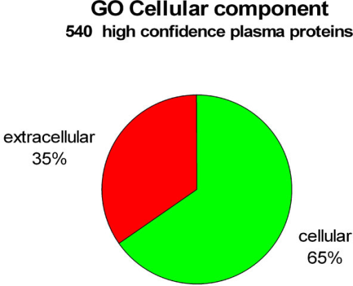 Pie chart representation of all validated proteins which were categorized as GO cellular component. Of the 697 plasma proteins identified, 540 of these fell into the 'GO cellular component' category. Of the 540 'GO cellular component' proteins, 392 (65%) were classified as 'cellular' and 208 (35%) were classified as 'extracellular'. 44 of the proteins from the 'extracellular' category were classified as 'extracellular matrix' proteins. Note that because some of the proteins have been reported more than once, the total number of proteins reported for the two categories shown is actually higher than the total number of proteins for the 'GO cellular component'. We have therefore normalized the sum of the cellular and extracellular components to 100%.