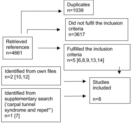Flow chart showing the identification of epidemiologica open i flow chart showing the identification of epidemiological studies of the association between computer work ccuart Image collections