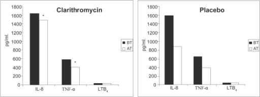 Levels of induced-sputum inflammatory markers in clarithromycin- and placebo-treated COPD patients before and after treatment. AT, after treatment; BT, before treatment; IL-8, interleukin-8; LTB4, leukotriene B4; TNF-α, tumor necrosis factor-α. *p < 0.05 before versus after treatment. Copyright © 2004. Reproduced with permission from Basyigit I, Yildiz F, Ozkara SK, et al. 2004. The effect of clarithromycin on inflammatory markers in chronic obstructive pulmonary disease: preliminary data. Ann Pharmacother, 38:783–92.