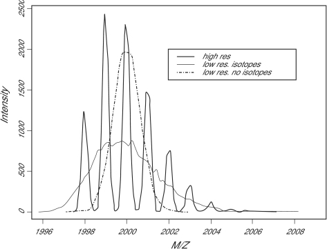 The effect of the isotope distribution on the size and shape o peaks. Peaks on a low resolution instrument are expected to be lower and broader after accounting for isotopes.