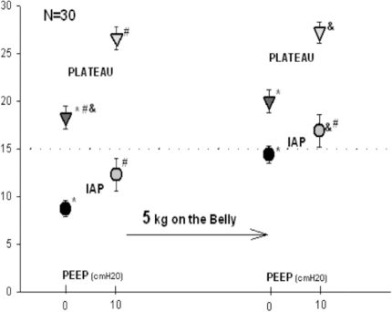 Changes in intra-abdominal and respiratory system plateau pressure with PEEP and external abdominal weight