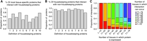 Most tissue-specific proteins interact with core cellular components, and most housekeeping proteins have tissue-specific physical interactions. (A) The proportion of the most tissue-specific proteins (proteins expressed in only 1–10/79 tissues) that interact with universally expressed housekeeping proteins. (B) The percentage of housekeeping proteins that interact with non-housekeeping proteins. These data are for the complete network. The same analysis is shown for the high-confidence multiple-support network in Supplementary Figure 2. Housekeeping proteins are defined by 10 criteria: (1) this study 79/79 tissues, (2) this study 71–79 tissues, (3) this study 79/79 tissues with reduced expression stringency, (4) this study 71–79 tissues with reduced stringency, (5) this study 79/79 tissues with increased stringency, (6) this study 71–79 tissues with increased stringency, (7) Zhu et al microarray data 18/18 tissues, (8) Zhu et al microarray data 16–18 tissues, (9) Zhu et al EST data 18/18 tissues, (10) Zhu et al EST data 16–18 tissues (Zhu et al, 2008). (C) Many proteins make interactions that can only occur in a subset of the tissues in which they are expressed. The number of tissues in which the interactions of a protein can occur is compared with the number of tissues in which a protein is expressed for proteins falling into each of the eight bins of tissue specificity. Data are shown for the complete network. Data for the filtered multiple-support network and reduced and increased stringency expression thresholds are shown in Supplementary Figure 3.